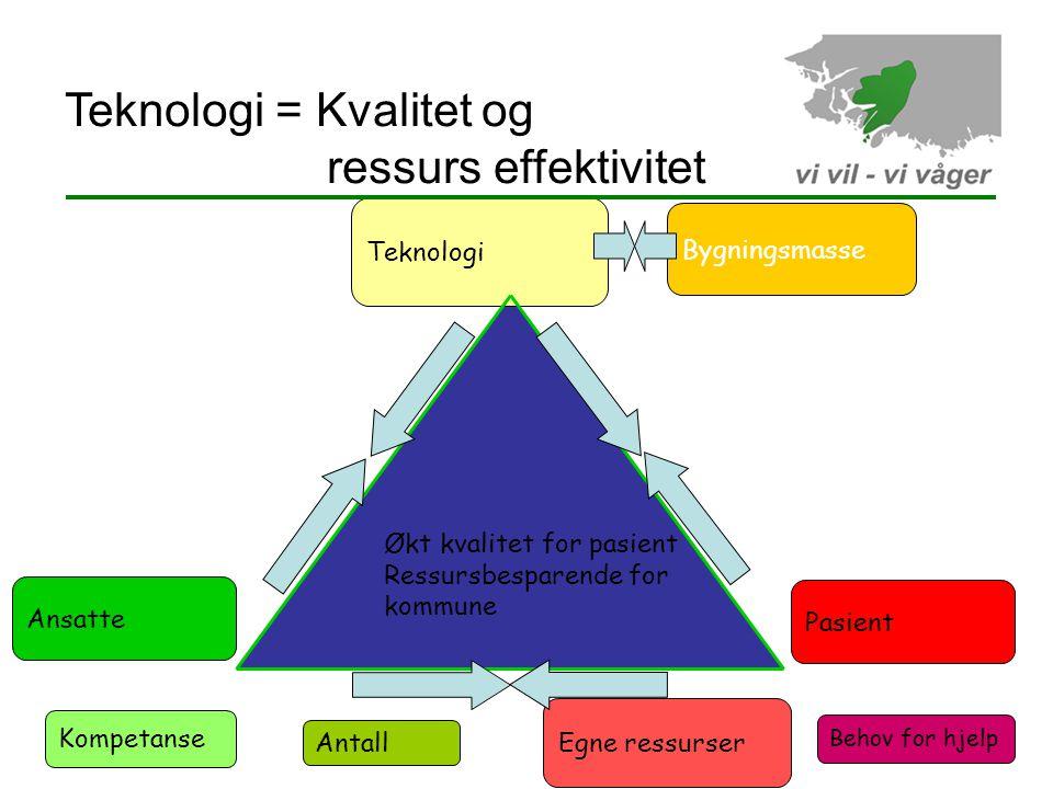 Økt kvalitet for pasient Ressursbesparende for kommune Behov for hjelp Antall Kompetanse Egne ressurser Bygningsmasse Teknologi Pasient Ansatte Teknologi = Kvalitet og ressurs effektivitet