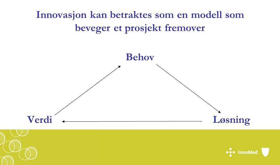 Innovasjon kan betraktes som en modell som beveger et prosjekt fremover Behov VerdiLøsning
