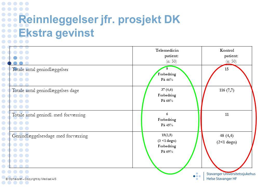 Reinnleggelser jfr. prosjekt DK Ekstra gevinst Telemedicin patient: (n: 50) Kontrol patient: (n: 50) Totale antal genindlæggelser 8 Forbedring På 46%