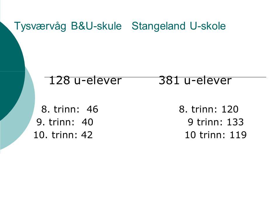 Tysværvåg B&U-skule Stangeland U-skole 128 u-elever381 u-elever 8. trinn: 46 8. trinn: 120 9. trinn: 40 9 trinn: 133 10. trinn: 42 10 trinn: 119