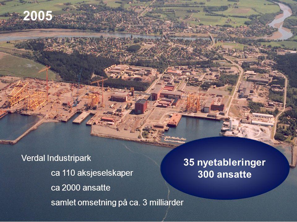 2005 Verdal Industripark ca 110 aksjeselskaper ca 2000 ansatte samlet omsetning på ca. 3 milliarder 35 nyetableringer 300 ansatte