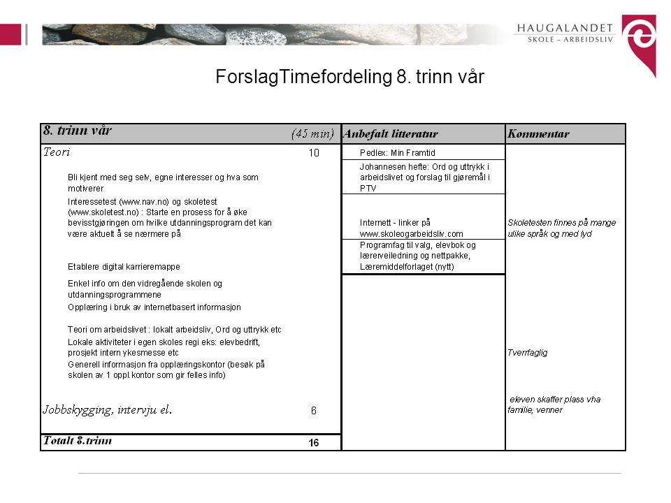 ForslagTimefordeling 8. trinn vår