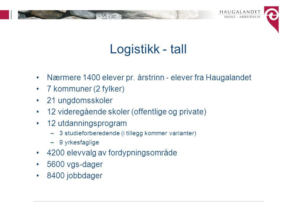 Logistikk - tall Nærmere 1400 elever pr. årstrinn - elever fra Haugalandet 7 kommuner (2 fylker) 21 ungdomsskoler 12 videregående skoler (offentlige o