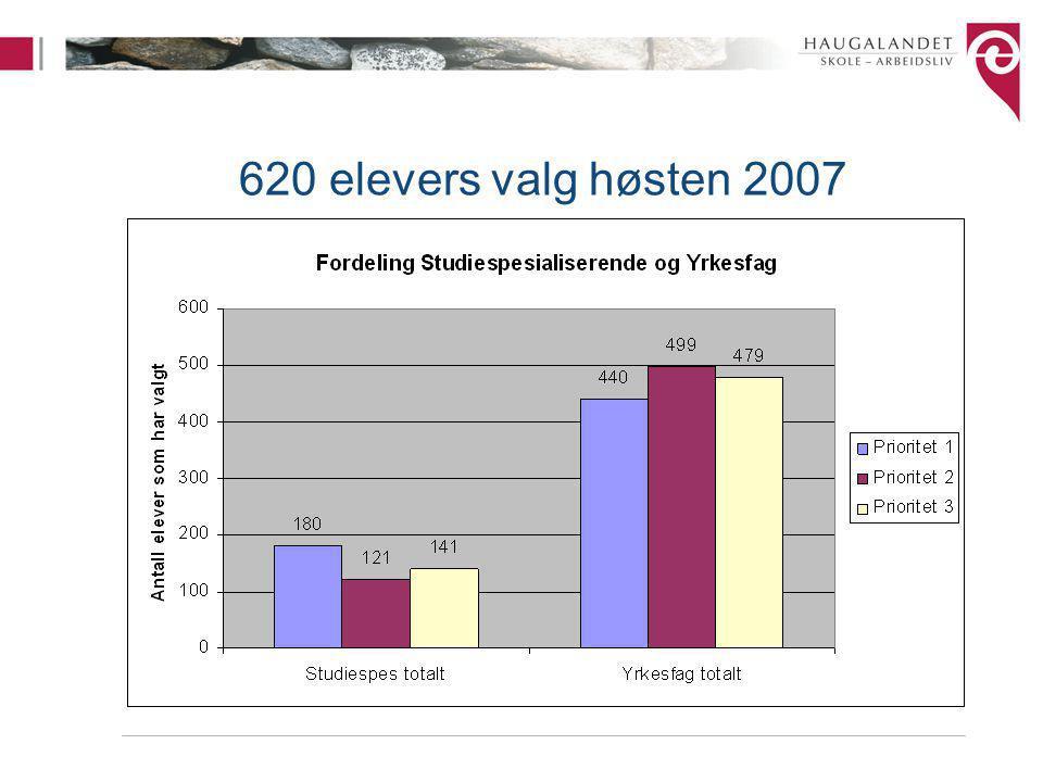 620 elevers valg høsten 2007