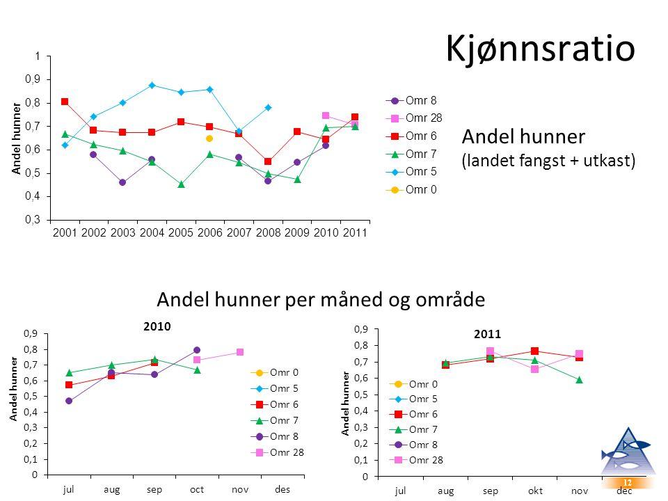 12 Kjønnsratio Andel hunner (landet fangst + utkast) Andel hunner per måned og område