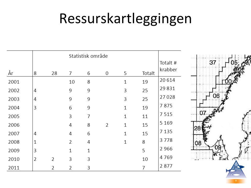 7 7 Ressurskartleggingen Statistisk område År8287605Totalt Totalt # krabber 2001108119 20 614 2002499325 29 831 2003499325 27 028 2004369119 7 875 200