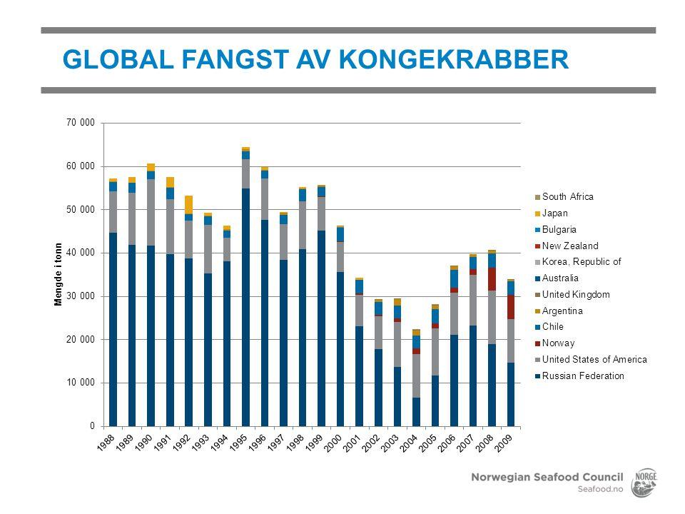 GLOBAL FANGST AV KONGEKRABBER