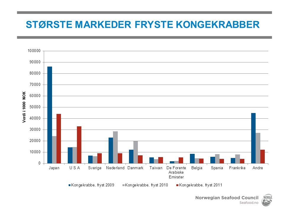 STØRSTE MARKEDER FRYSTE KONGEKRABBER
