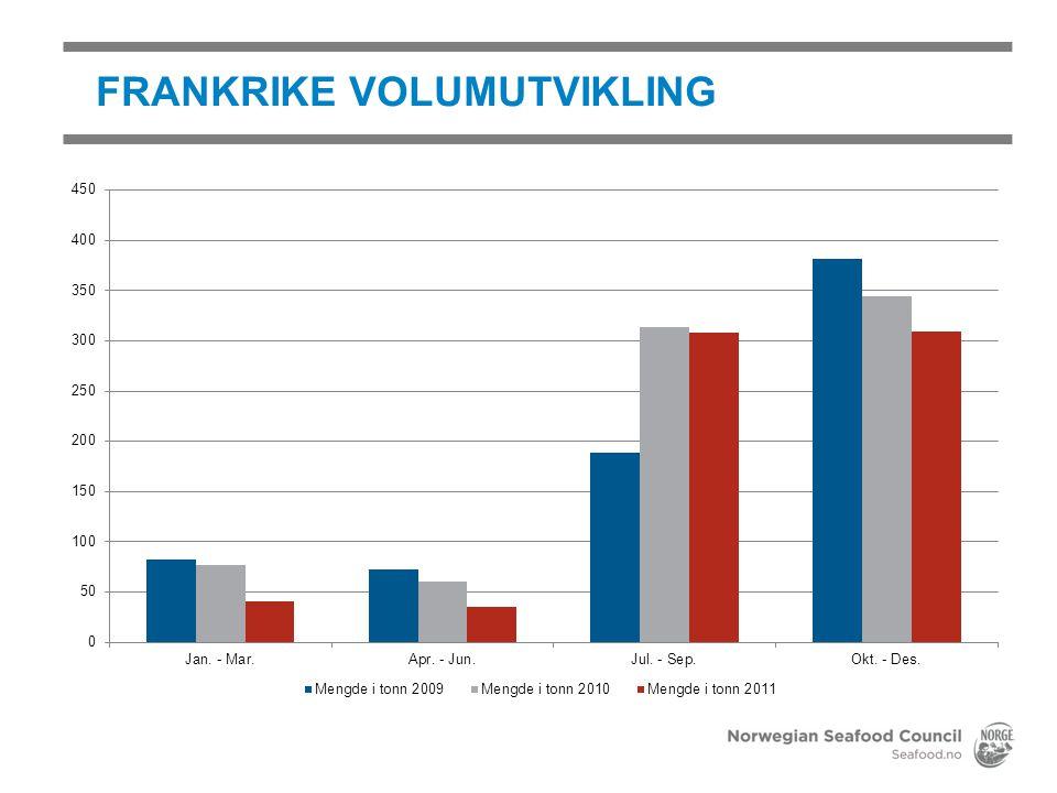 FRANKRIKE VOLUMUTVIKLING