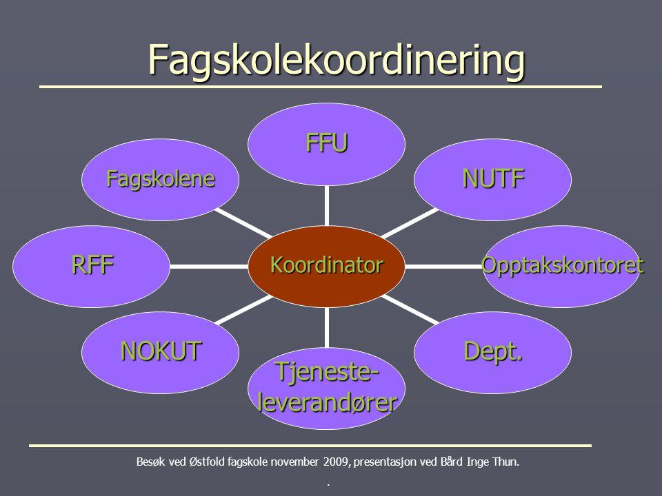 Fagskolekoordinering Fagskolekoordinering Besøk ved Østfold fagskole november 2009, presentasjon ved Bård Inge Thun.. Koordinator FFU NUTF Opptakskont