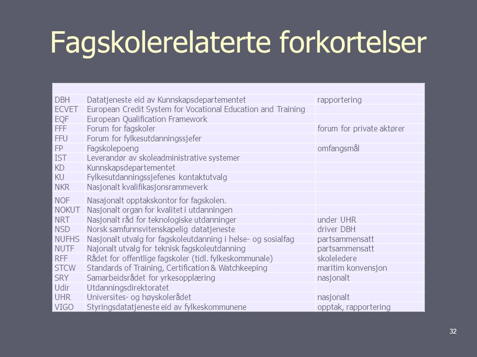 Fagskolerelaterte forkortelser DBHDatatjeneste eid av Kunnskapsdepartementetrapportering ECVETEuropean Credit System for Vocational Education and Trai