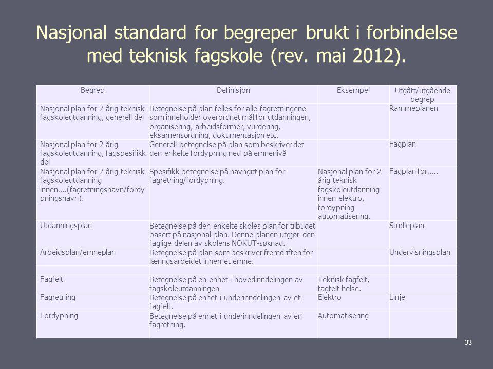 Nasjonal standard for begreper brukt i forbindelse med teknisk fagskole (rev.