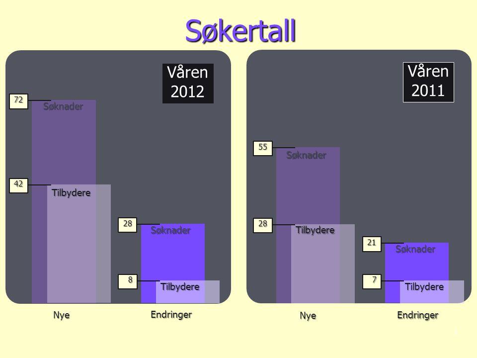 Våren2011 Våren2012 Søkertall | 72 42 55 28 28 8 21 7 Endringer Nye Endringer NyeSøknaderTilbydere SøknaderTilbydere SøknaderTilbydere SøknaderTilbydere