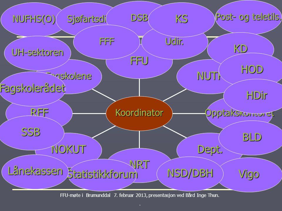 Koordinering Koordinering FFU-møte i Brumunddal 7.