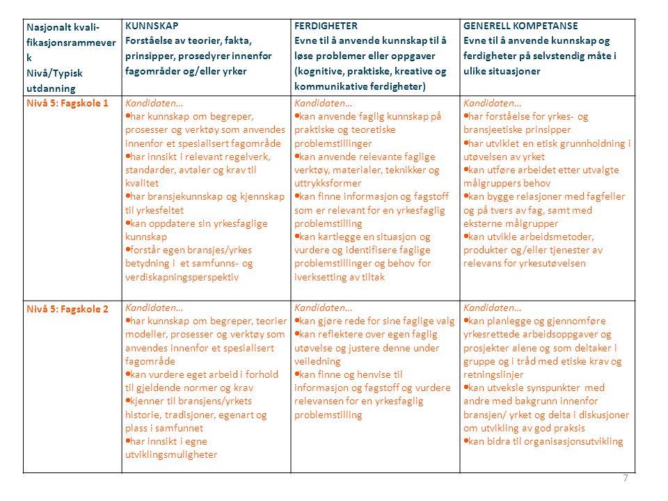 NUTFs arbeidsutvalgs forslag til emnemodell for tekniske fagskoleutdanninger (240113) Det er en forutsetning at Emne 1 og Emne 2 (skisse neste bilde) fungerer som reelle redskaper anvendt på de øvrige emnene i tilbudet.