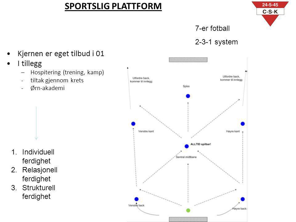 SPORTSLIG PLATTFORM Kjernen er eget tilbud i 01 I tillegg –Hospitering (trening, kamp) -tiltak gjennom krets -Ørn-akademi 7-er fotball 2-3-1 system 1.