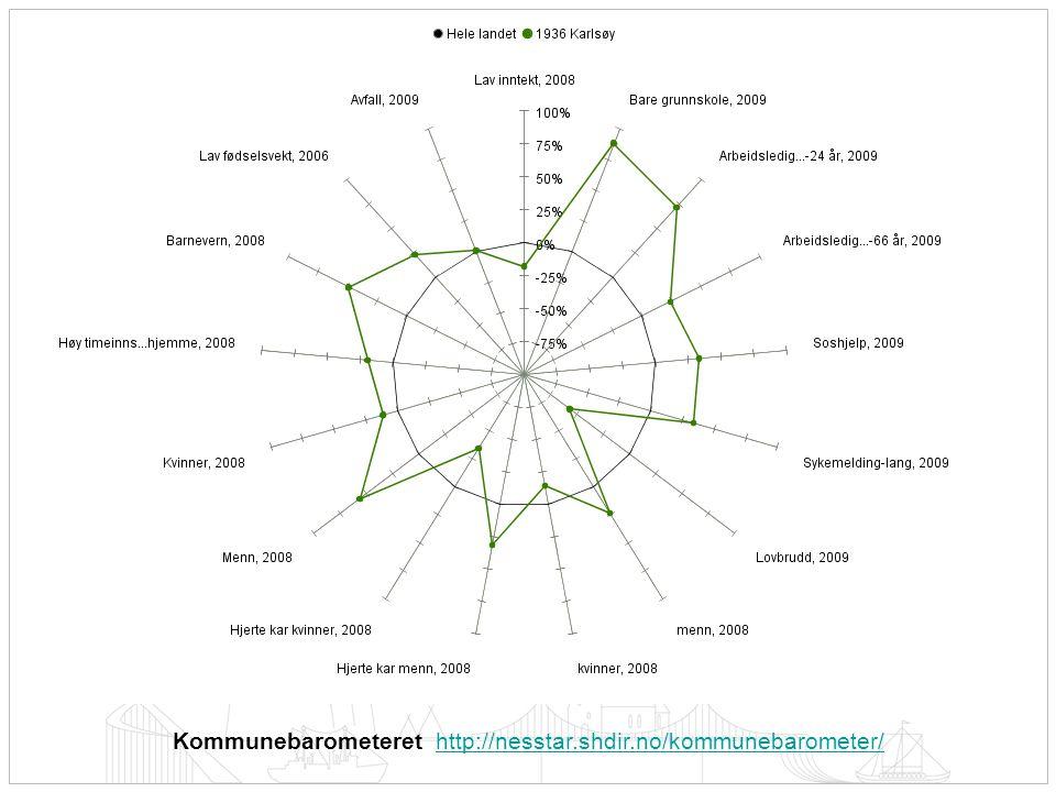 Kommunebarometeret http://nesstar.shdir.no/kommunebarometer/http://nesstar.shdir.no/kommunebarometer/