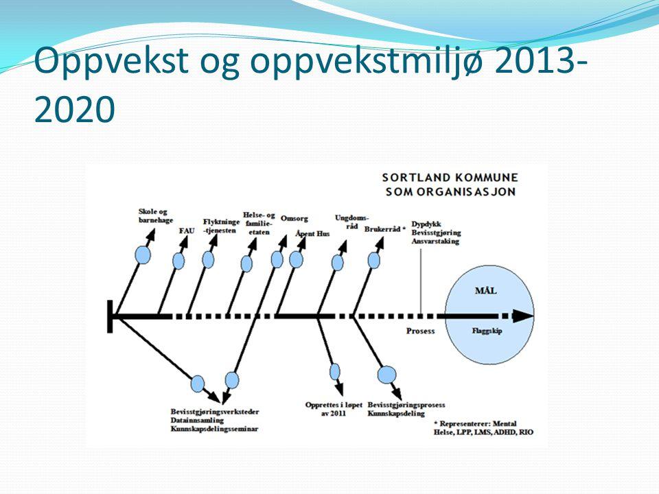 Oppvekst og oppvekstmiljø 2013- 2020