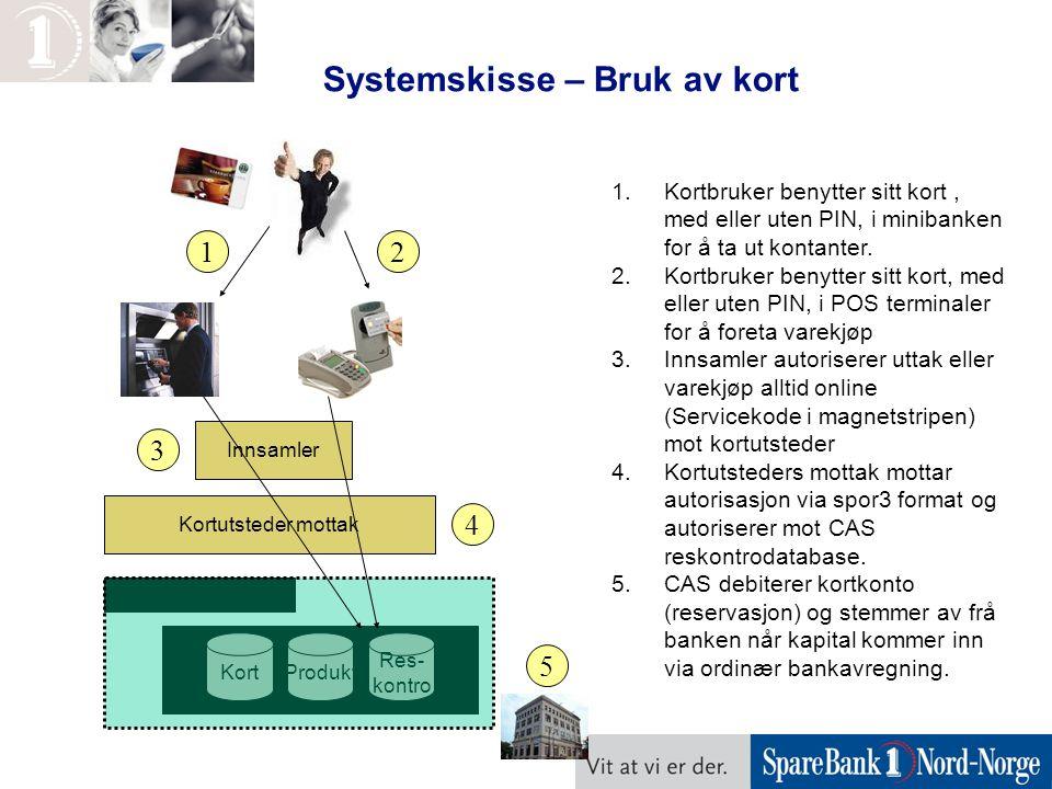 Systemskisse – Bruk av kort Adm. Klient (CAS) Kort Res- kontro Produkt 1.Kortbruker benytter sitt kort, med eller uten PIN, i minibanken for å ta ut k