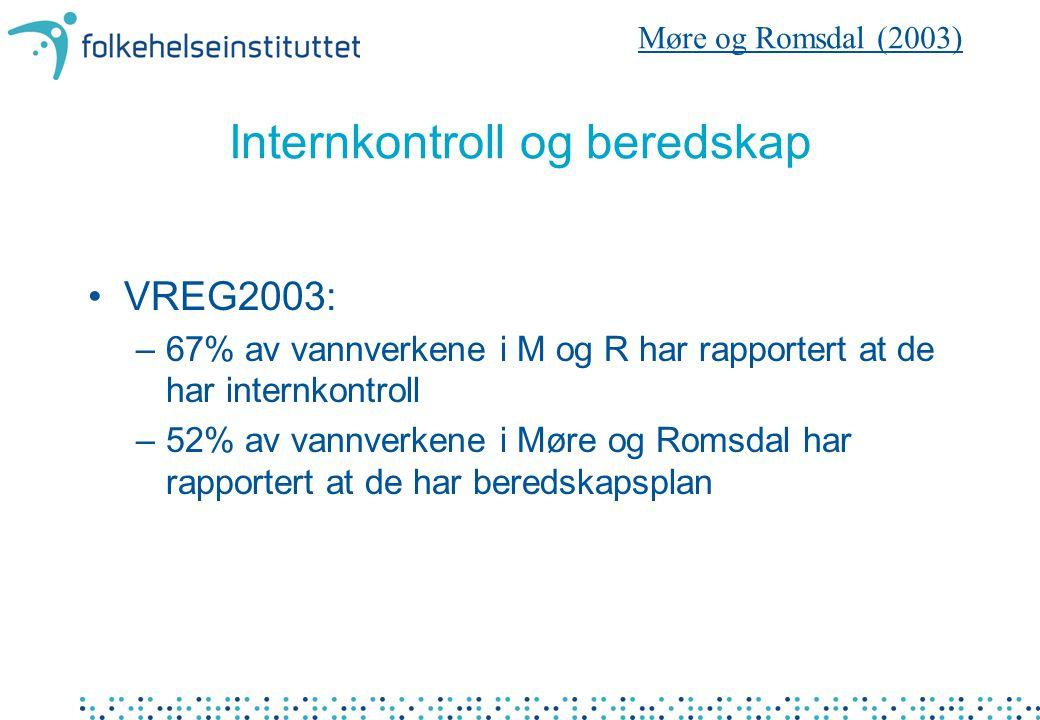 Internkontroll og beredskap VREG2003: –67% av vannverkene i M og R har rapportert at de har internkontroll –52% av vannverkene i Møre og Romsdal har rapportert at de har beredskapsplan Møre og Romsdal (2003)