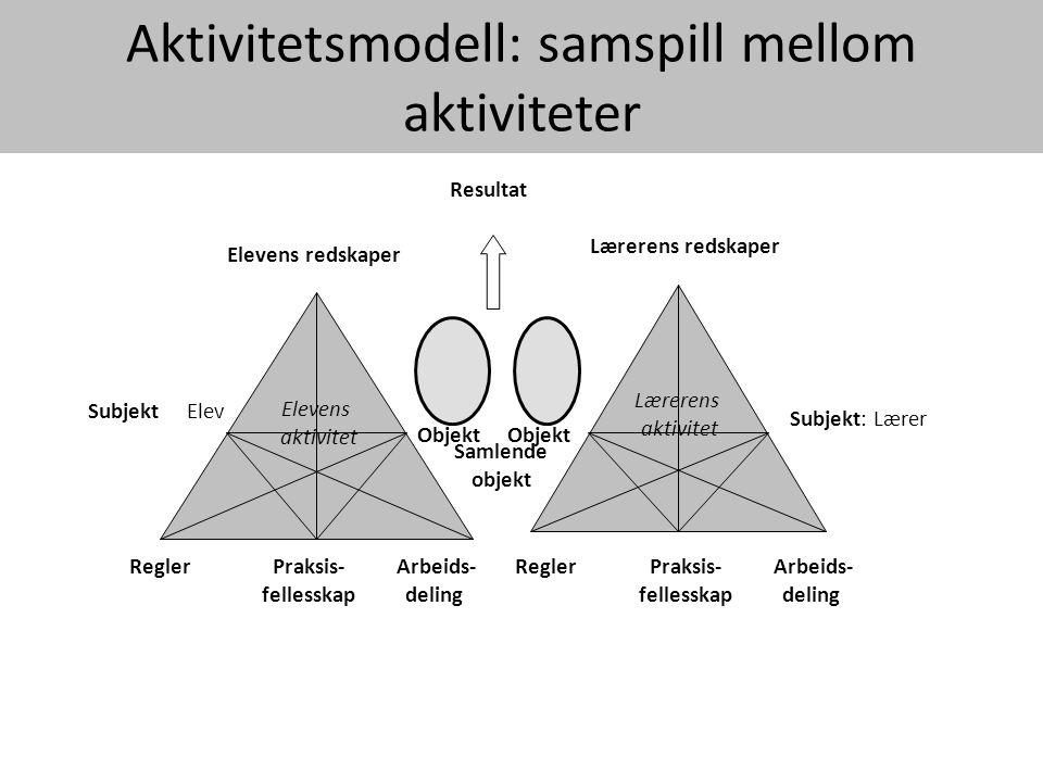 Lærerens aktivitet Elevens aktivitet Subjekt Subjekt: Lærer Elevens redskaper Lærerens redskaper Aktivitetsmodell: samspill mellom aktiviteter Resulta