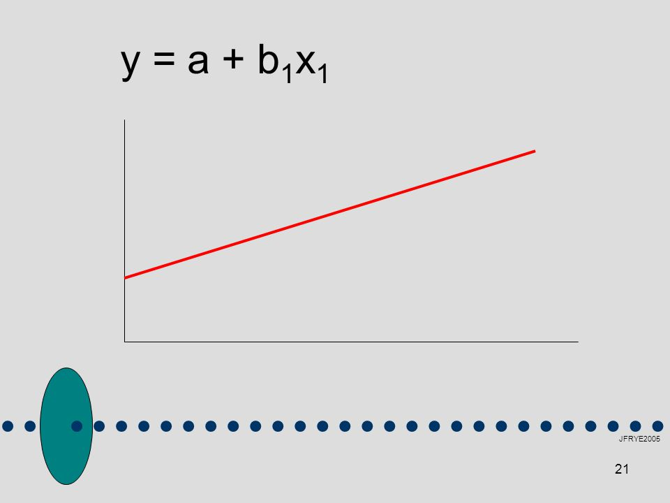 21 JFRYE2005 y = a + b 1 x 1