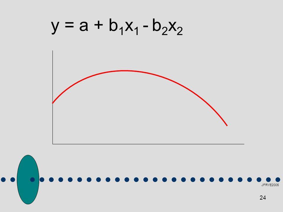 24 JFRYE2005 y = a + b 1 x 1 - b 2 x 2