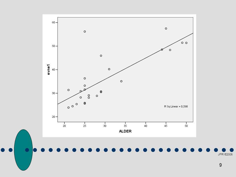 20 JFRYE2005 Man kan bruke forskjellige spesifikasjoner Disse bestemmer formen på relasjonen – mens styrken på denne formen beregnes matematisk x x + x a x + x a + x b logaritmer NB: Fortegnene beregnes av SPSS