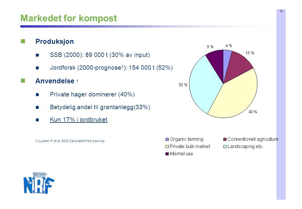 15 Markedet for kompost Produksjon SSB (2000): 89 000 t (30% av input) Jordforsk (2000-prognose 1 ): 154 000 t (52%) Anvendelse 1 Private hager dominerer (40%) Betydelig andel til grøntanlegg(33%) Kun 17% i jordbruket 1) Lystad, H.