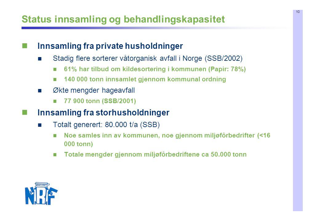 10 Status innsamling og behandlingskapasitet Innsamling fra private husholdninger Stadig flere sorterer våtorganisk avfall i Norge (SSB/2002) 61% har
