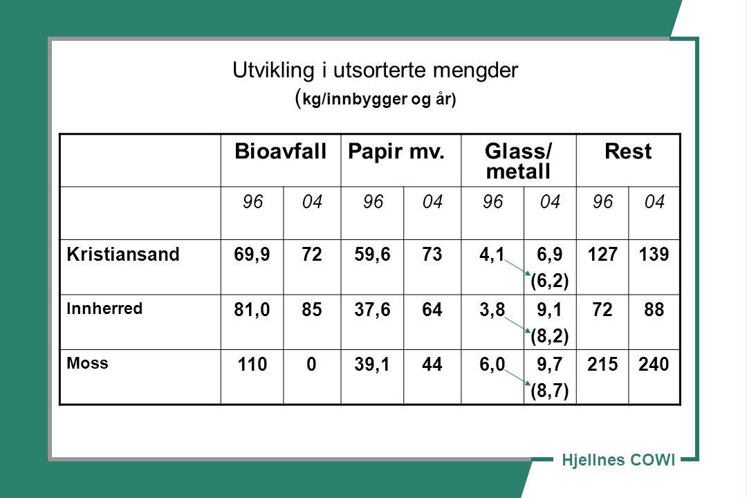 Utvikling i utsorterte mengder ( kg/innbygger og år) BioavfallPapir mv.Glass/ metall Rest 9604960496049604 Kristiansand69,97259,6734,16,9 (6,2) 127139 Innherred 81,08537,6643,89,1 (8,2) 7288 Moss 110039,1446,09,7 (8,7) 215240