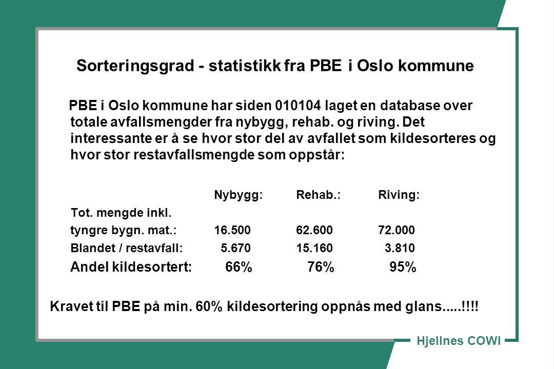 Hjellnes COWI Sorteringsgrad - statistikk fra PBE i Oslo kommune PBE i Oslo kommune har siden 010104 laget en database over totale avfallsmengder fra nybygg, rehab.