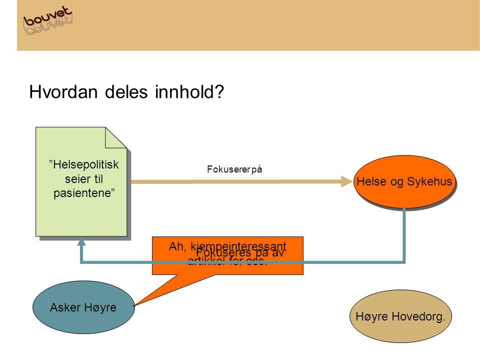 """Hvordan deles innhold? Helse og Sykehus Asker Høyre Høyre Hovedorg. Fokuserer på """"Helsepolitisk seier til pasientene"""" Ah, kjempeinteressant artikkel f"""