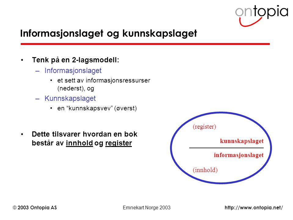 http://www.ontopia.net/ © 2003 Ontopia AS Emnekart Norge 2003 Informasjonslaget og kunnskapslaget Tenk på en 2-lagsmodell: –Informasjonslaget et sett