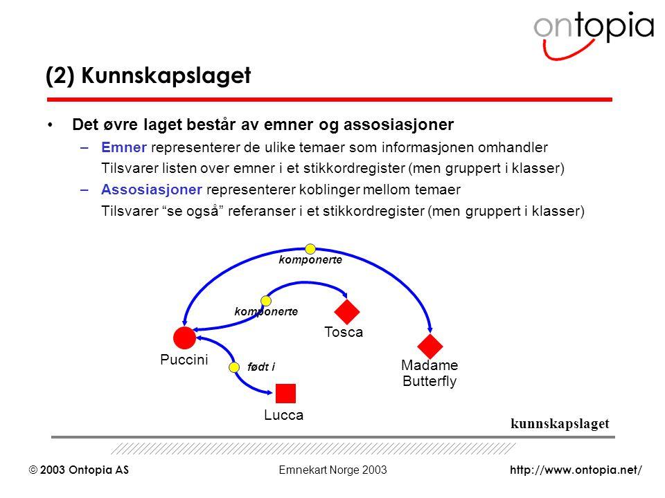http://www.ontopia.net/ © 2003 Ontopia AS Emnekart Norge 2003 (2) Kunnskapslaget Det øvre laget består av emner og assosiasjoner –Emner representerer