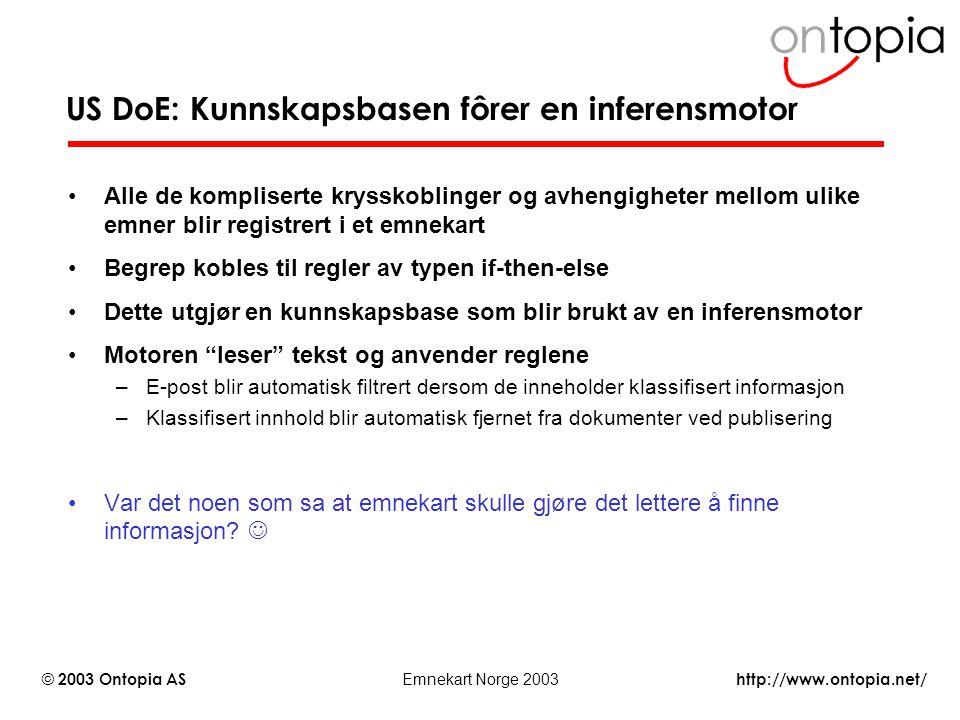 http://www.ontopia.net/ © 2003 Ontopia AS Emnekart Norge 2003 US DoE: Kunnskapsbasen fôrer en inferensmotor Alle de kompliserte krysskoblinger og avhe