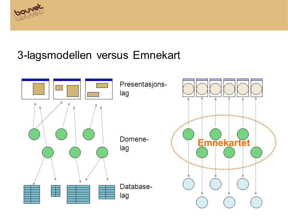3-lagsmodellen versus Emnekart Presentasjons- lag Domene- lag Database- lag Emnekartet