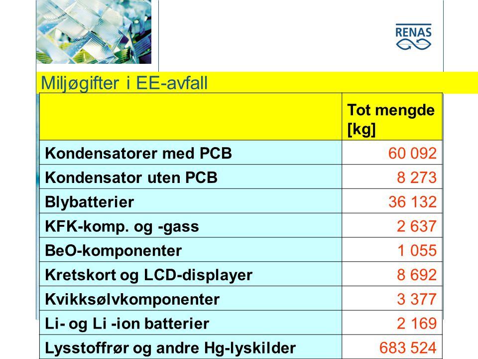 Miljøgifter i EE-avfall Tot mengde [kg] Kondensatorer med PCB60 092 Kondensator uten PCB8 273 Blybatterier36 132 KFK-komp.