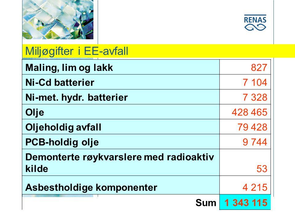 Miljøgifter i EE-avfall Maling, lim og lakk827 Ni-Cd batterier7 104 Ni-met.