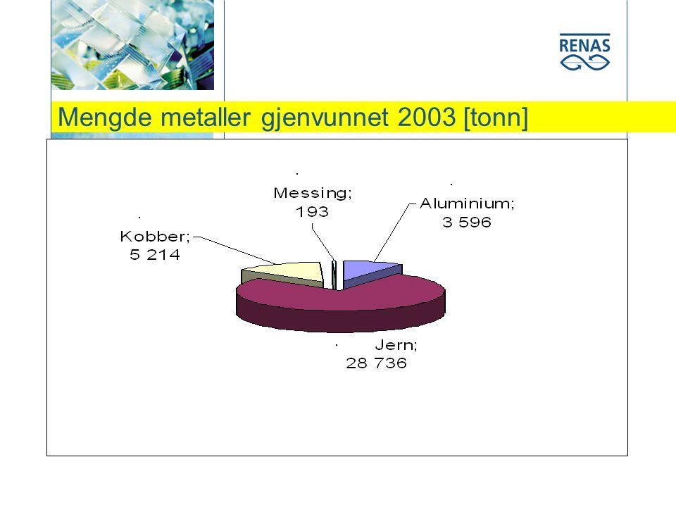 Mengde metaller gjenvunnet 2003 [tonn]