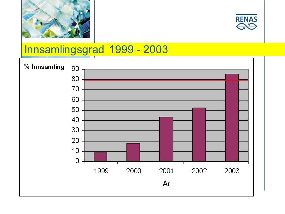 Innsamlingsgrad 1999 - 2003