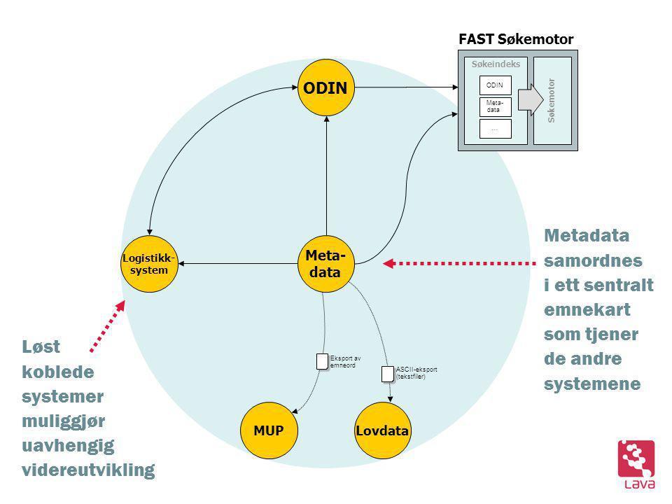 ODIN Søkeindeks Søkemotor ODIN Meta- data … Lovdata Eksport av emneord ASCII-eksport (tekstfiler) Meta- data MUP FAST Søkemotor Logistikk- system Metadata samordnes i ett sentralt emnekart som tjener de andre systemene Løst koblede systemer muliggjør uavhengig videreutvikling