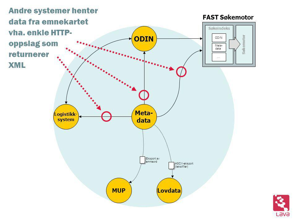 ODIN Søkeindeks Søkemotor ODIN Meta- data … Lovdata Eksport av emneord ASCII-eksport (tekstfiler) Meta- data MUP FAST Søkemotor Logistikk- system Andre systemer henter data fra emnekartet vha.