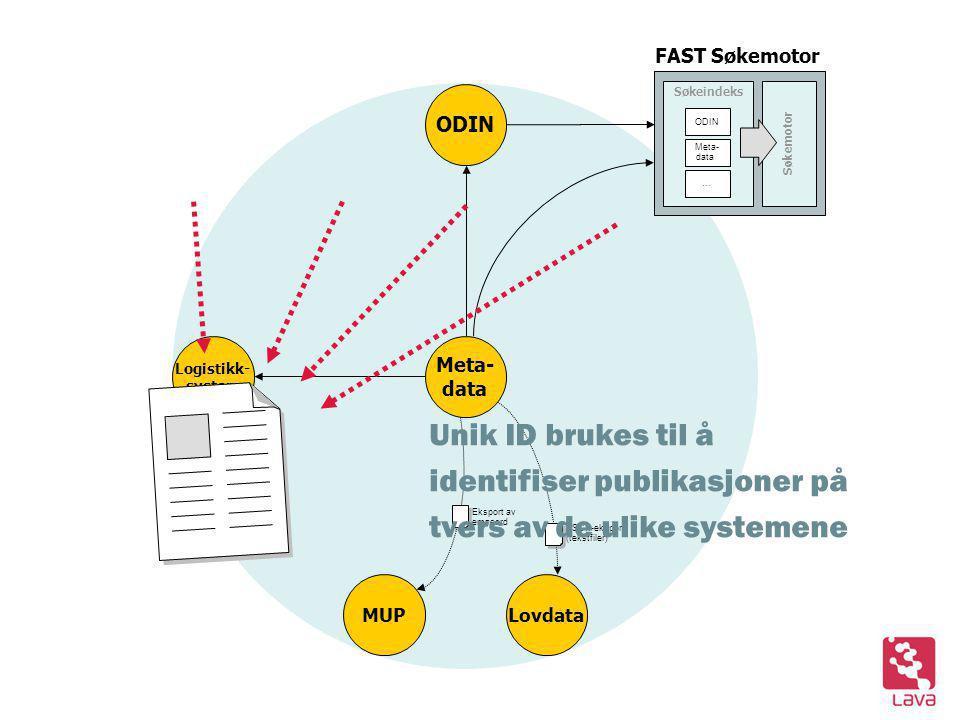 Eksport av emneord ASCII-eksport (tekstfiler) ODIN Logistikk- system Søkeindeks Søkemotor ODIN Meta- data … Meta- data Lovdata MUP FAST Søkemotor Unik ID brukes til å identifiser publikasjoner på tvers av de ulike systemene