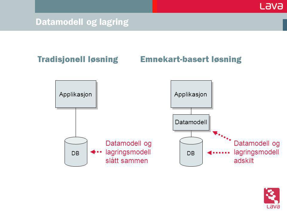 Tradisjonell løsning Datamodell og lagring DB Applikasjon Emnekart-basert løsning DB Applikasjon Datamodell Datamodell og lagringsmodell slått sammen Datamodell og lagringsmodell adskilt