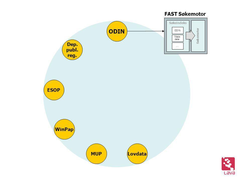 ODIN FAST Søkemotor Søkeindeks Søkemotor ODIN Meta- data … Lovdata MUP ESOP WinPap Dep. publ. reg.