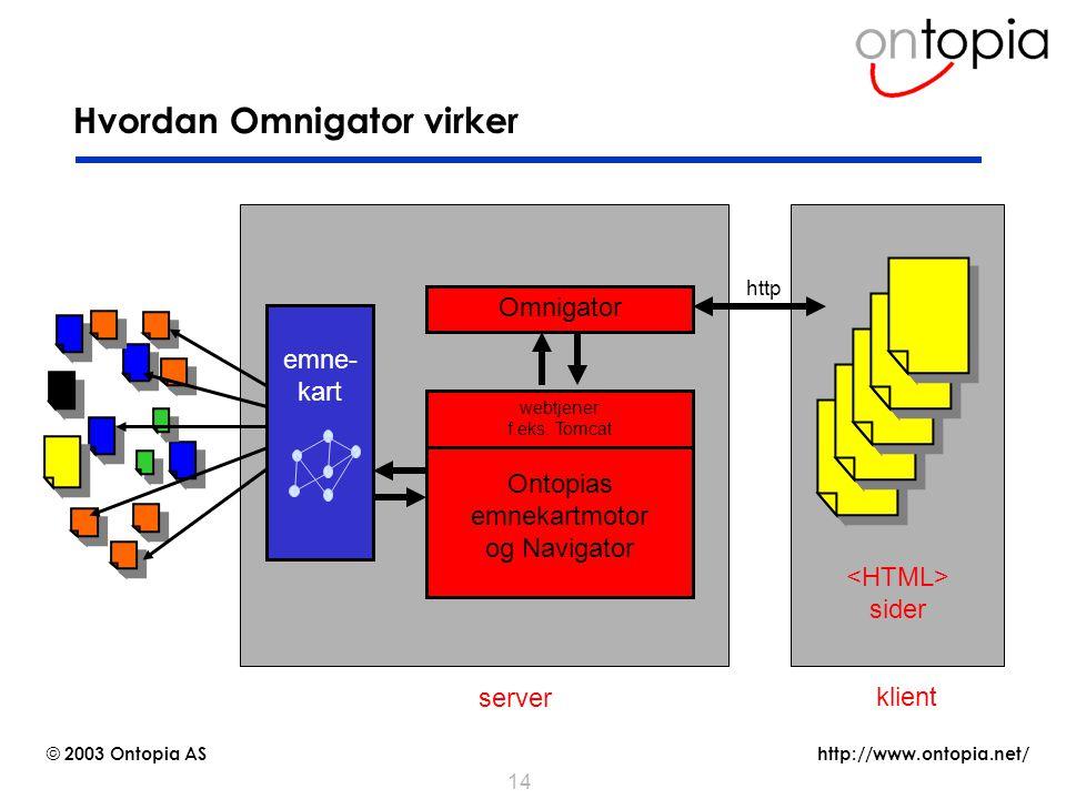 http://www.ontopia.net/ © 2003 Ontopia AS 14 Hvordan Omnigator virker Omnigator Ontopias emnekartmotor og Navigator sider http server klient emne- kar