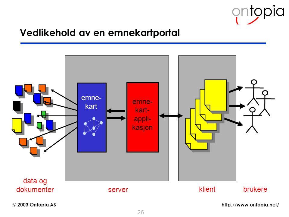 http://www.ontopia.net/ © 2003 Ontopia AS 26 Grunnleggende arkitektur for en emnekartportal emne- kart- appli- kasjon server brukere emne- kart klient