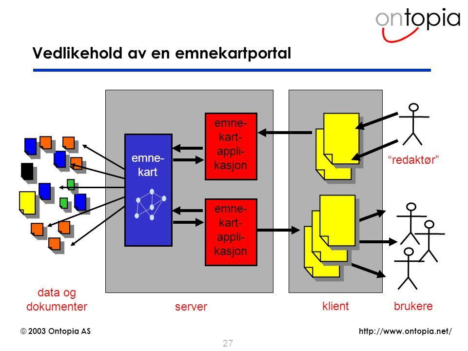 http://www.ontopia.net/ © 2003 Ontopia AS 27 Vedlikehold av en emnekartportal emne- kart- appli- kasjon server brukere emne- kart klient data og dokum