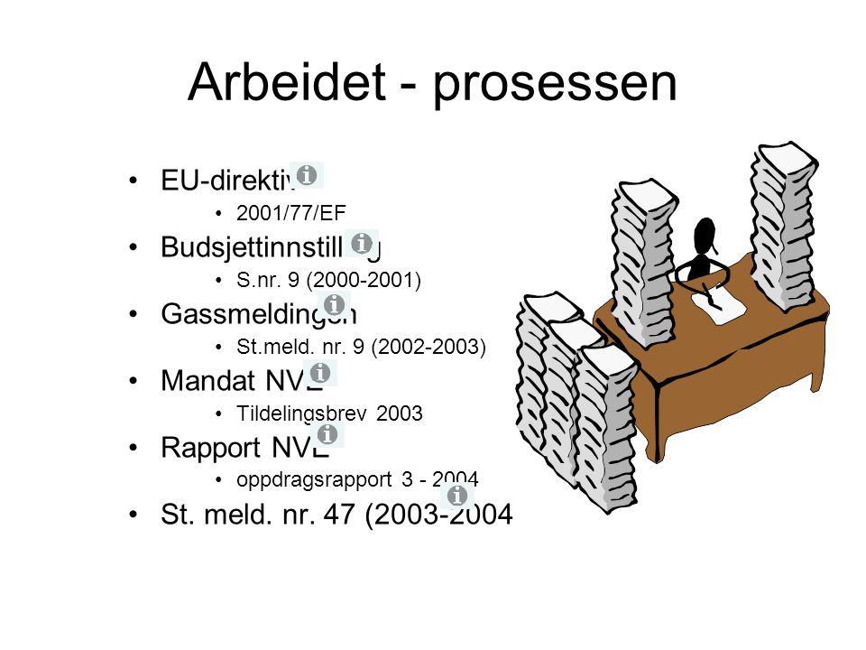 Arbeidet - prosessen EU-direktiv 2001/77/EF Budsjettinnstilling S.nr. 9 (2000-2001) Gassmeldingen St.meld. nr. 9 (2002-2003) Mandat NVE Tildelingsbrev